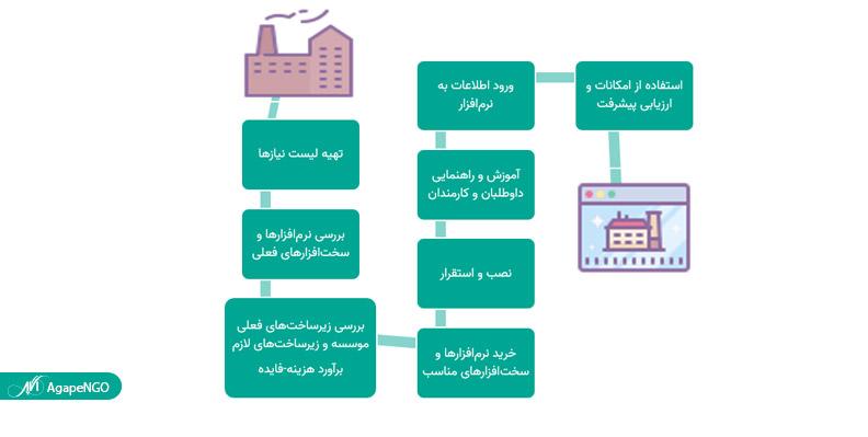 فرایند مکانیزه کردن موسسه های خیریه
